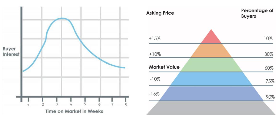 real estate marketing analysis